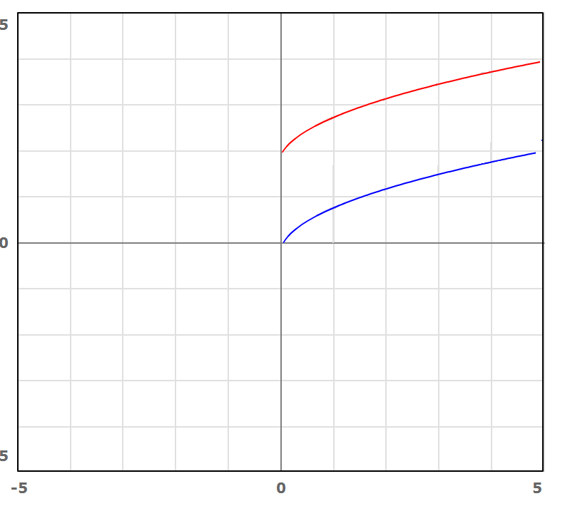 Graph of f(x) +2